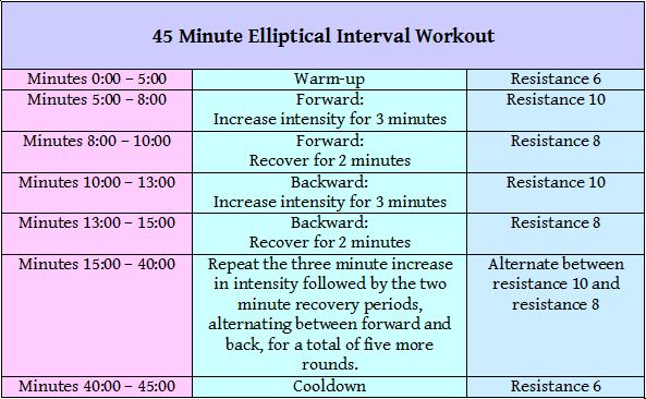 45 Minute Interval Elliptical Workout