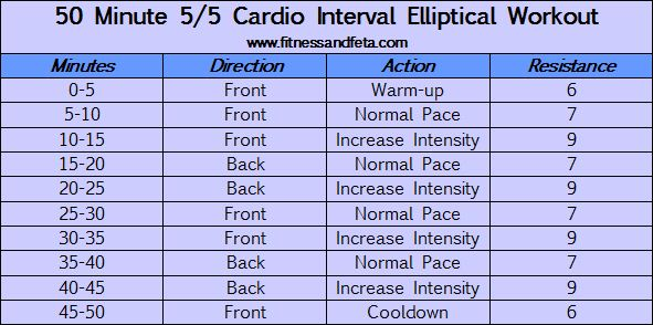 50 Minute 5/5 Cardio Interval Workout