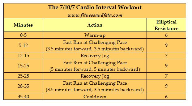 7-10-7 Cardio Interval Workout