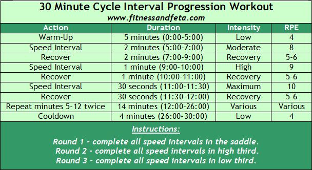 30 Minute Cycle Interval Progression Workout